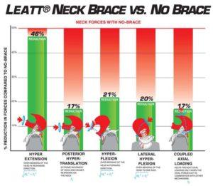 Neck Brace vs No Neck Brace